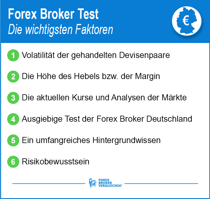 Bester Forex Broker Test