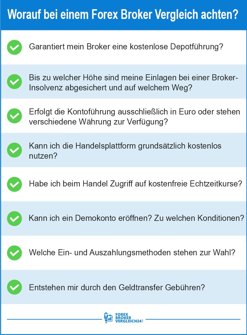 Forex in Deutschland Vergleich