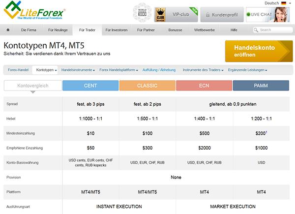 Forex broker vergleich 4