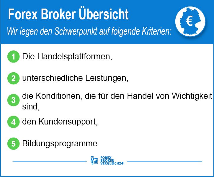 Forex Broker Übersicht Kriterien