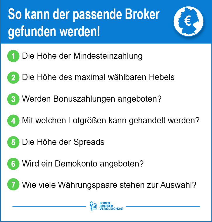 Top Forex Broker Übersicht
