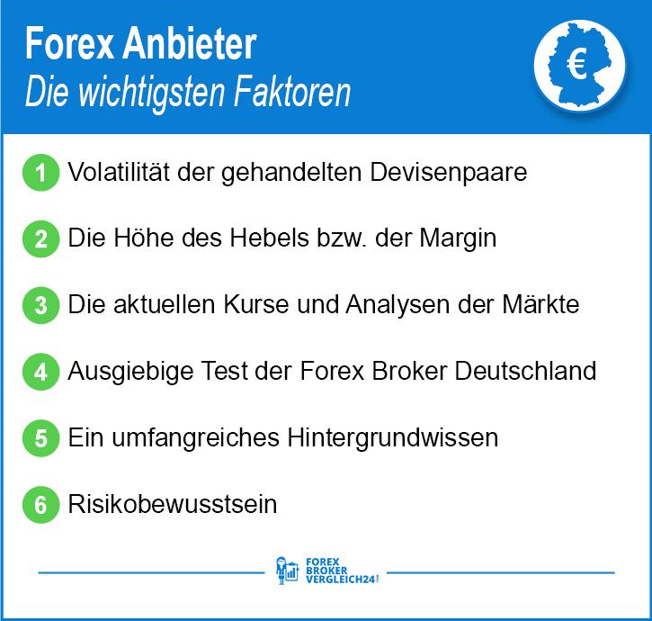 Forex Anbieter