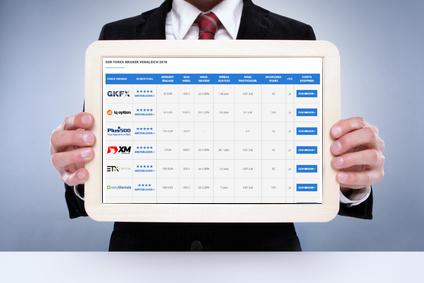 Top Forex Anbieter