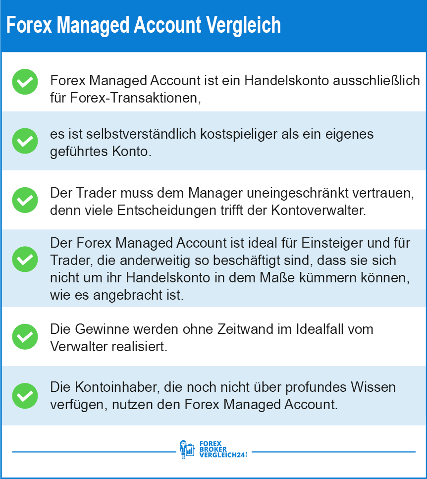 Forex Managed Account Performance