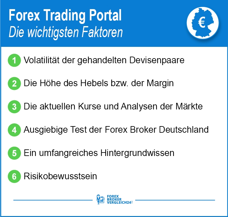 Forex trading through foreign Portals