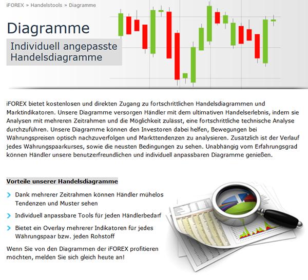 iForex Handelsdiagramme