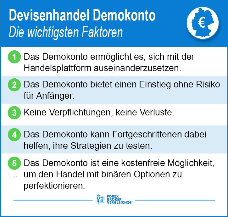 Demokonto für Devisenhandel