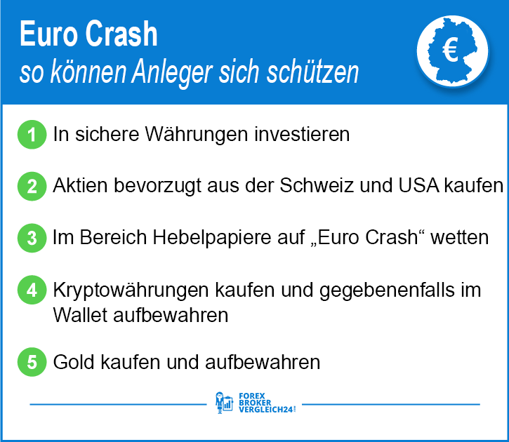 Euro Crash was tun