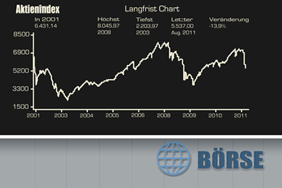 Ntv Börsenkurse Dax